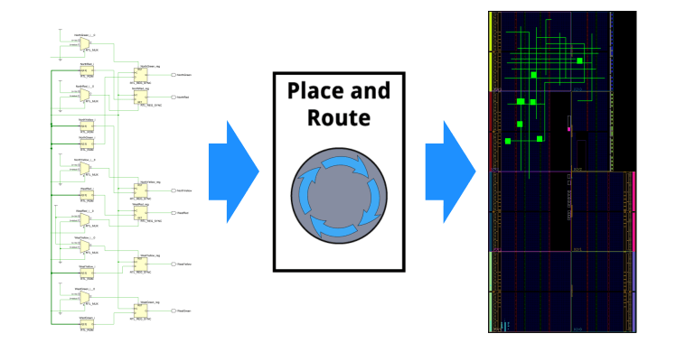 Place and Route