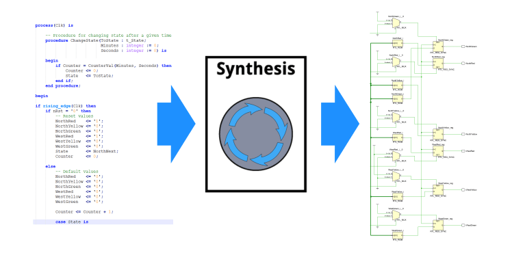 VHDL synthesis