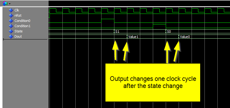 Moore type state machine waveform
