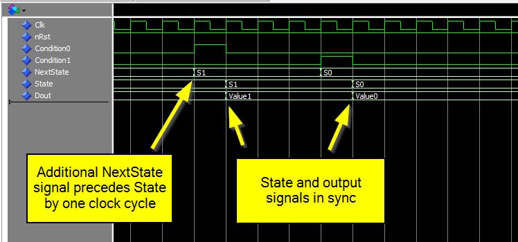Two-process state machine waveform