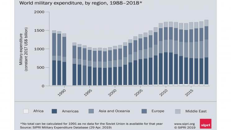 World military spending 1988–2018