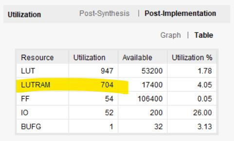 Vivado showing LUTRAM resource usage