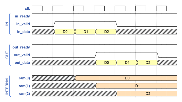 Waveform of the AXI FIFO