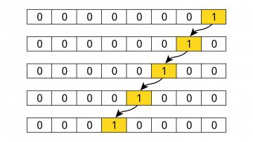Shift register in VHDL