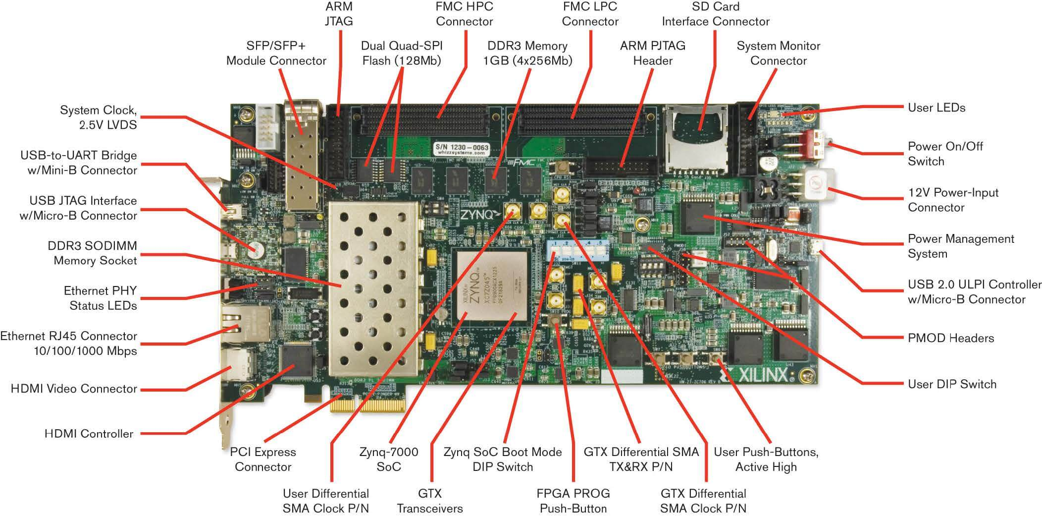 Xilinx ZC706 board