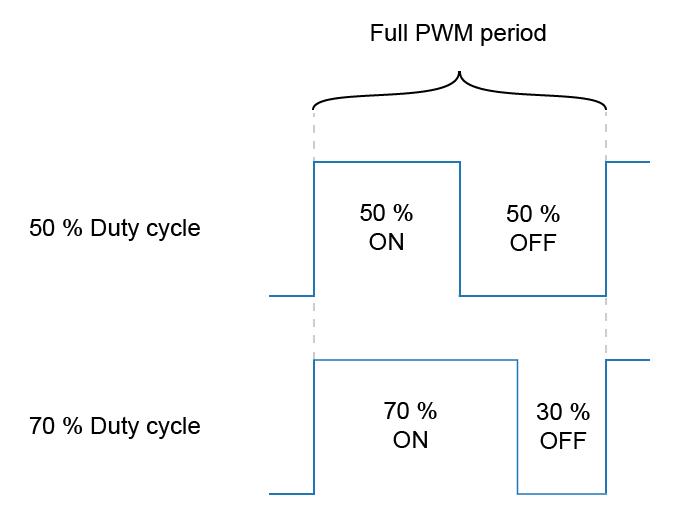 PWM duty cycle