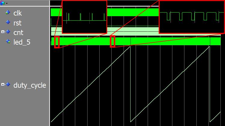 PWM simulation in ModelSim waveform