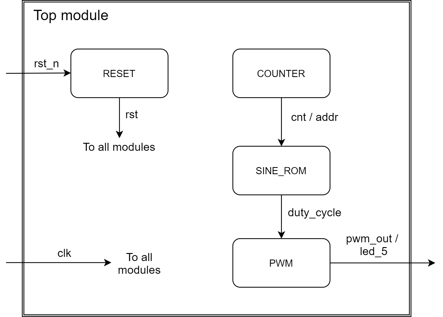 Data flow chart of the top module