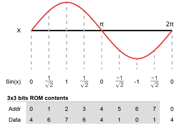 Sine wave stored in a 3x3 ROM
