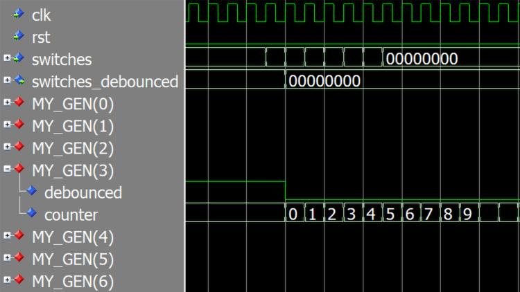 Waveform of the generate statement simulation