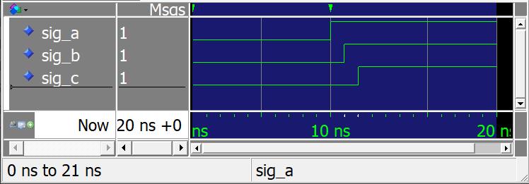 ModelSim waveform showing delta cycles