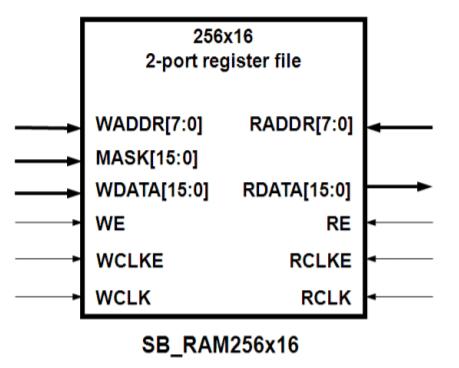 Block RAM component