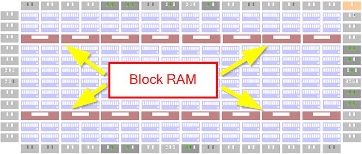 RAM in FPGA floorplan
