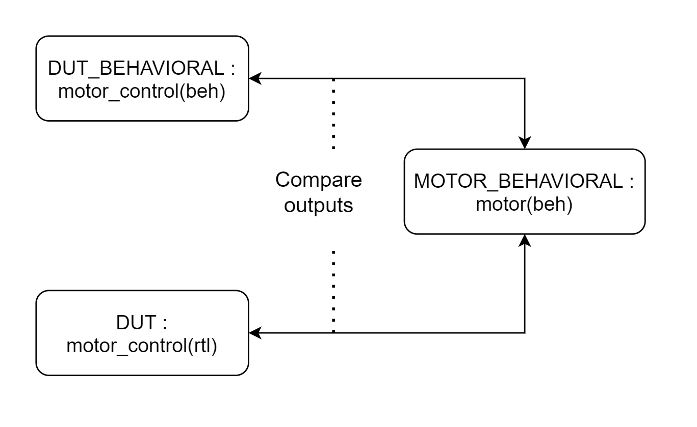 Diagram og a behavioral model in a VHDL testbench