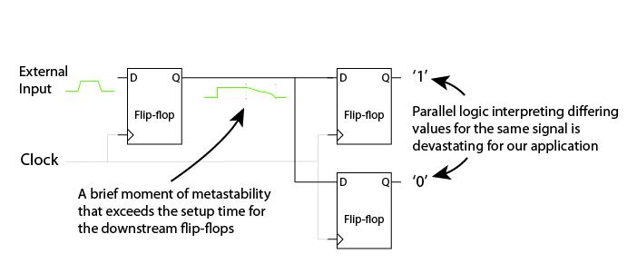 Metastability in an FPGA