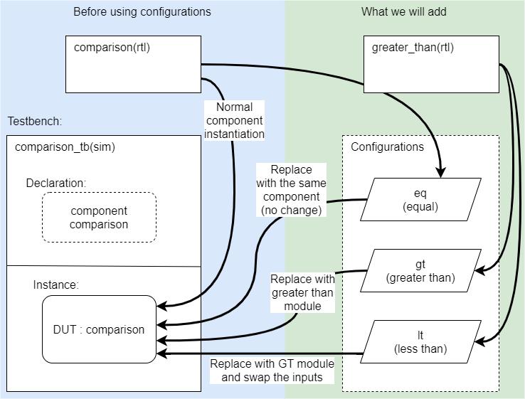VHDL configuration diagram