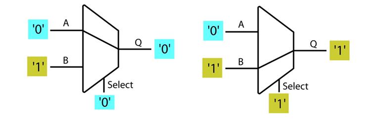 2-input multiplexer (MUX)