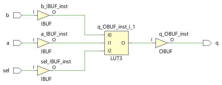 Synthesized netlist in Vivado