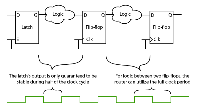 Timing diagram for latch paths versus flip-flop in FPGAs