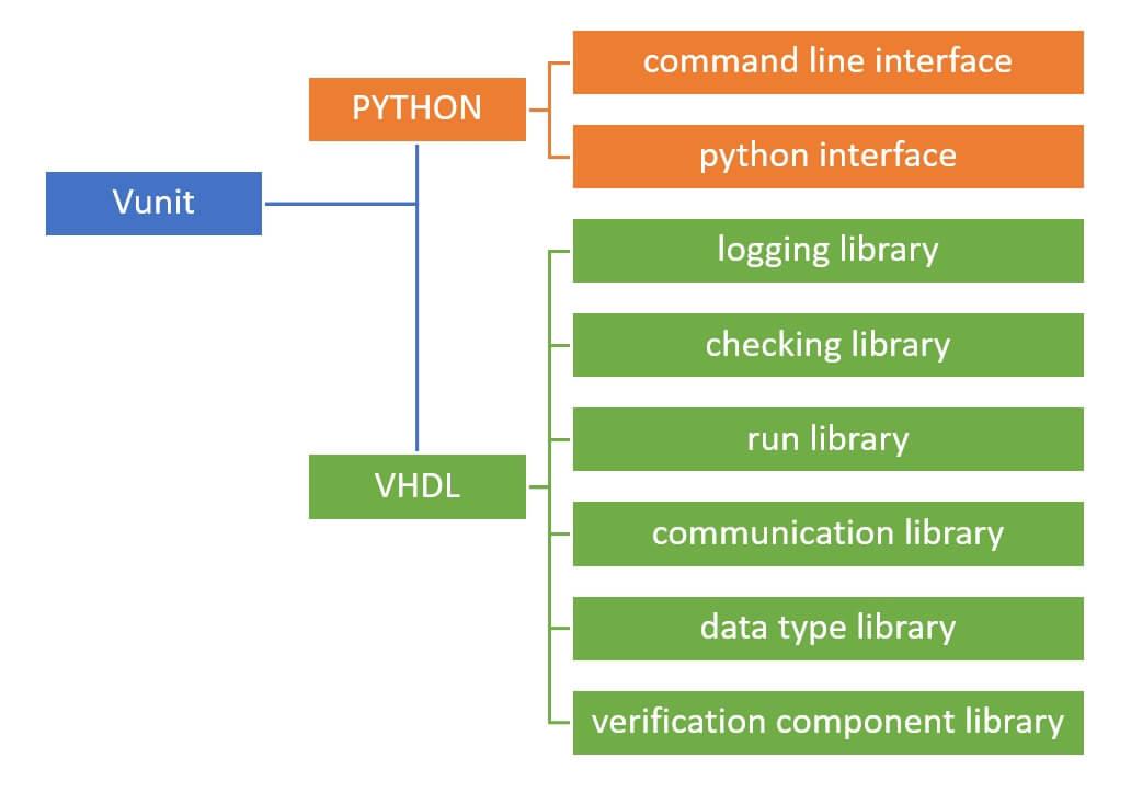 VUnit libraries