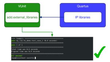 VUnit and Quartus flow chart